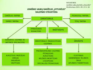 Valdymo sstruktūra